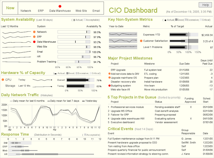 cio How to create a dashboard