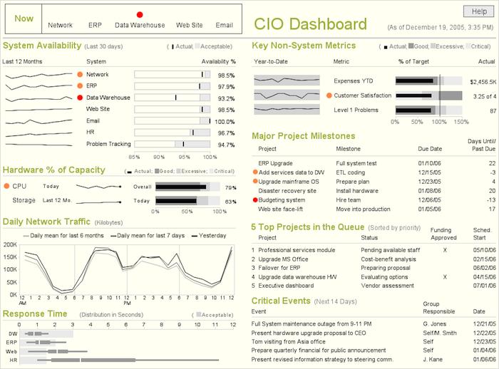 stephen few dashboard design pdf