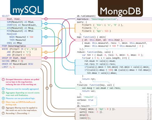 Migrating from SQL to MapReduce with MongoDB –Rick Osborne